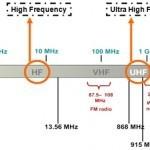 RFID in frekvence